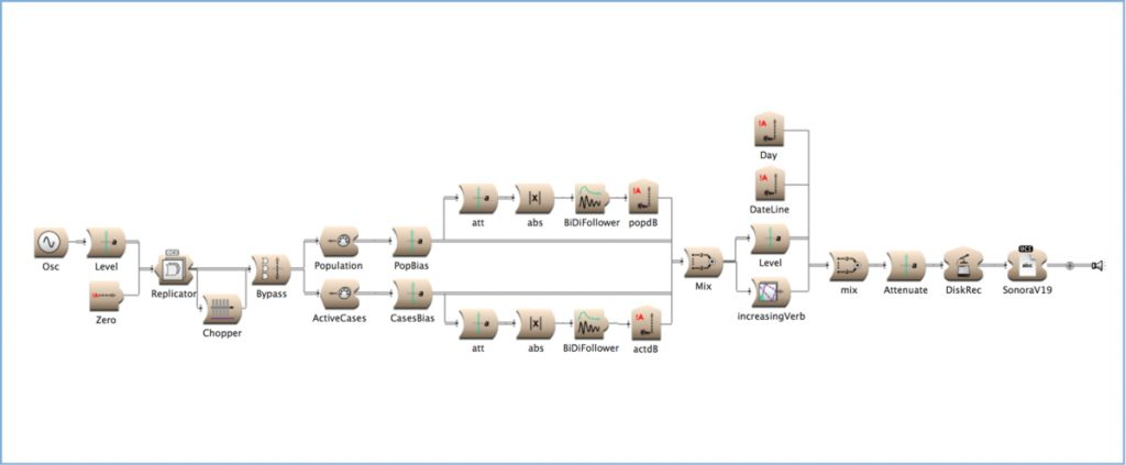 Flowchart for controlling SonoraV19.