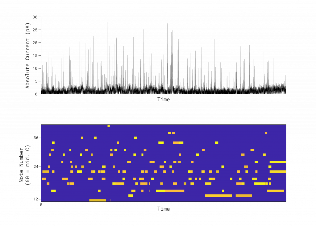 Graph of input data spikes at top and output melody as dots corresponding with said spikes on the bottom.