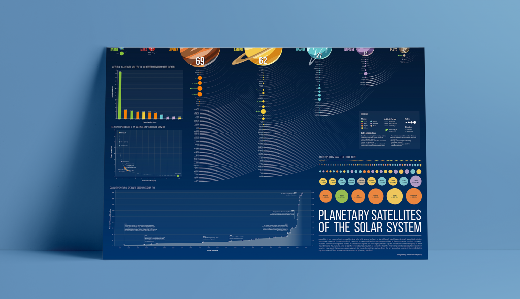 DataViz by Avesta Rastan. Data visualization of the planetary satellites of the solar system made in a poster format.