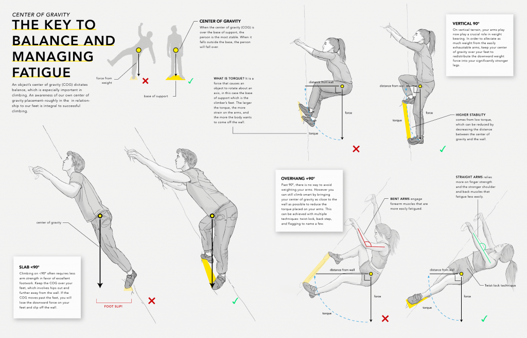 Center of gravity in climbing (2020) made by Tiffany Fung. Shown with people with different angle.