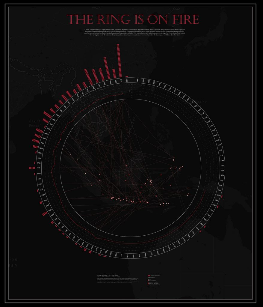 """Circuluar data visualization image with lines of red in the center conveying information. Text at the top says """"The Ring is on Fire"""""""