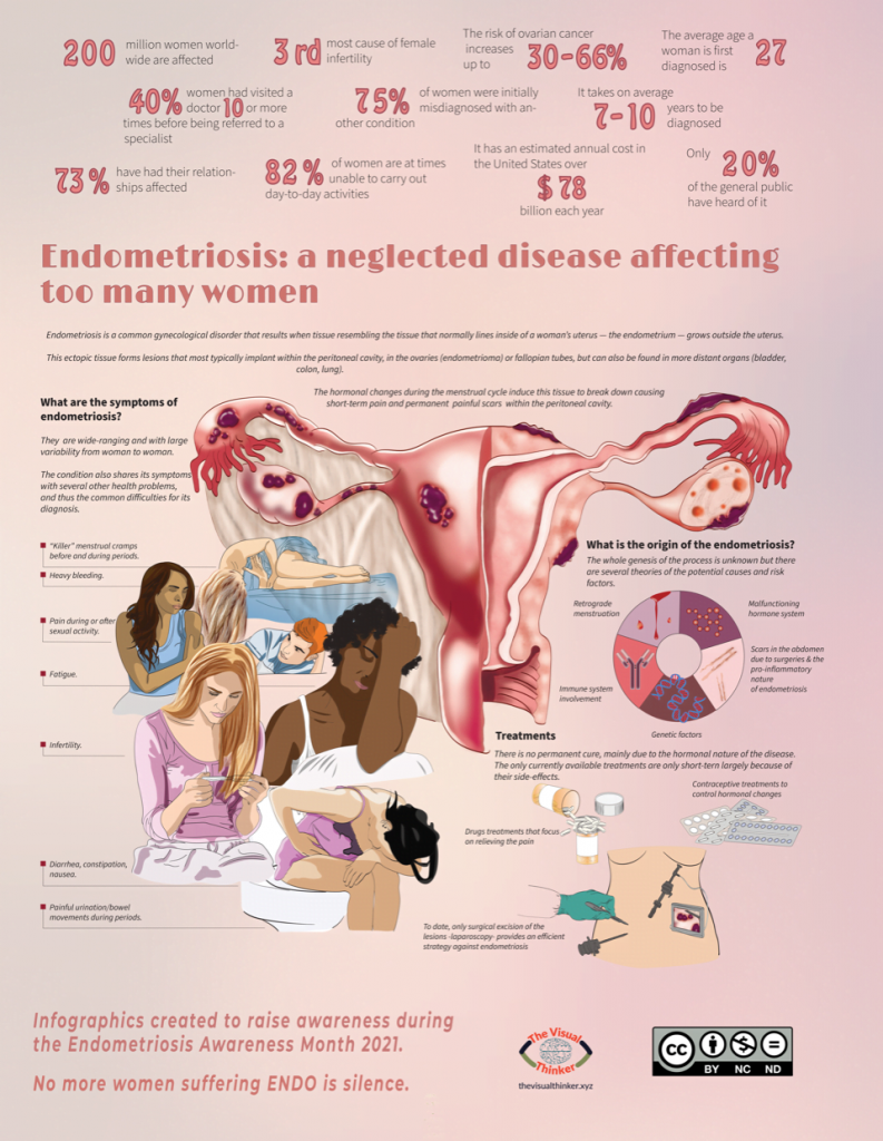 The picture presents Endometriosis a neglected disease affecting too many women. It shows how women suffer the disease- with symptoms  and statistics by Gloria Fuentes. Awareness poster for Endometriosis made for 2021.