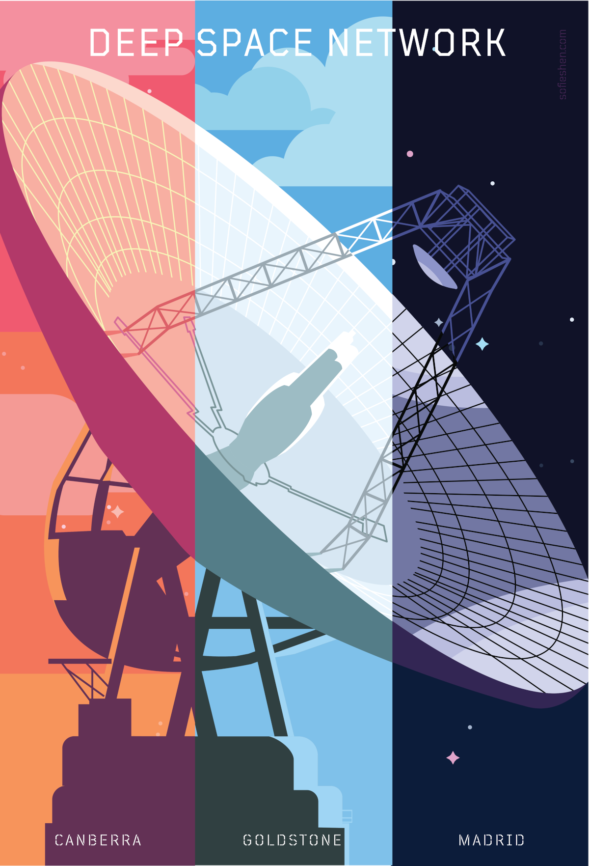 """A large satellite dish divided into three colour segments, labelled Canberra, Goldstone, Madrid. Text at the top of the image reads """"Deep Space Network""""."""